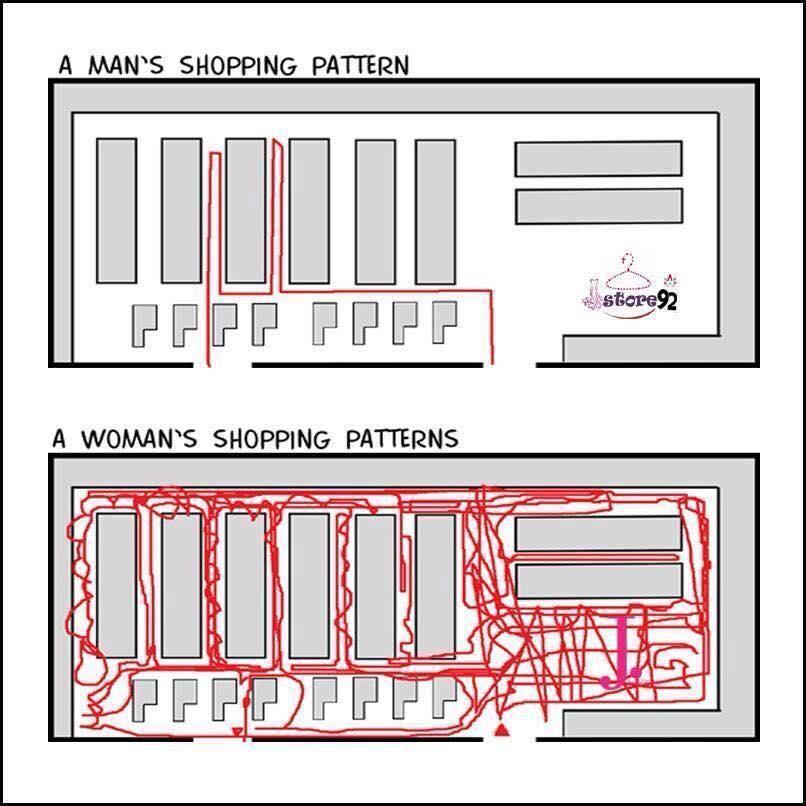 Mens vs womens shopping patterns